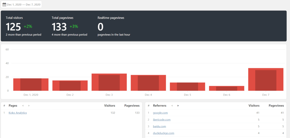 Koko Analytics privacy in de website statistieken
